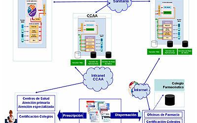 ISFAS, MUFACE y MUGEJU acuerdan la implementación de la receta electrónica en Murcia