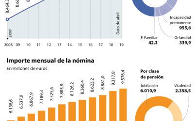 Subir las pensiones conforme al IPC costaría 327.000 millones en veinte años