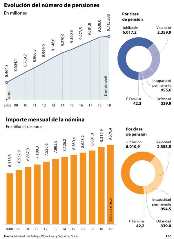 El Tribunal de Cuentas augura una quiebra técnica de la Seguridad Social con 100.000 millones de deuda